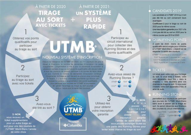 L'UTMB Mont-Blanc dévoile son nouveau système d'inscription