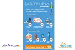 Sports d'hiver, le vrai coût d'un accident de ski